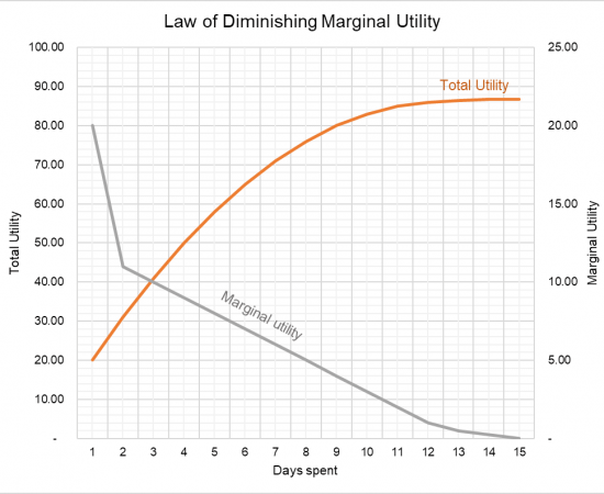 Law of Diminishing Marginal Utility Technical